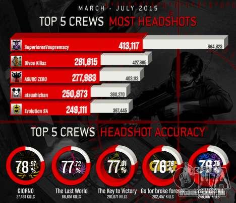 Headshots TOP-5